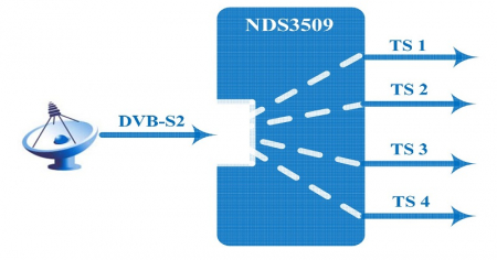 NDS3509